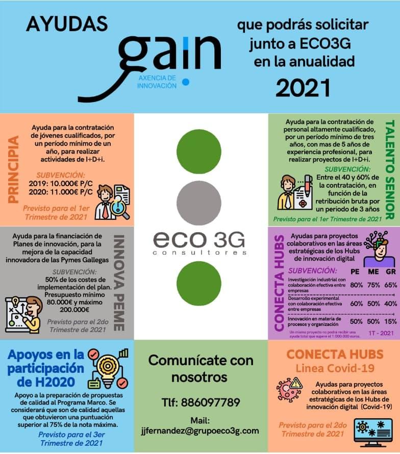 photo 2021 02 08 12 00 47 - Nuevas ayudas GAIN 2021